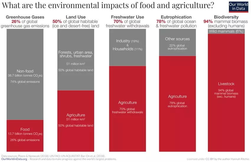Diagram showing the environmental impacts of food & agriculture
