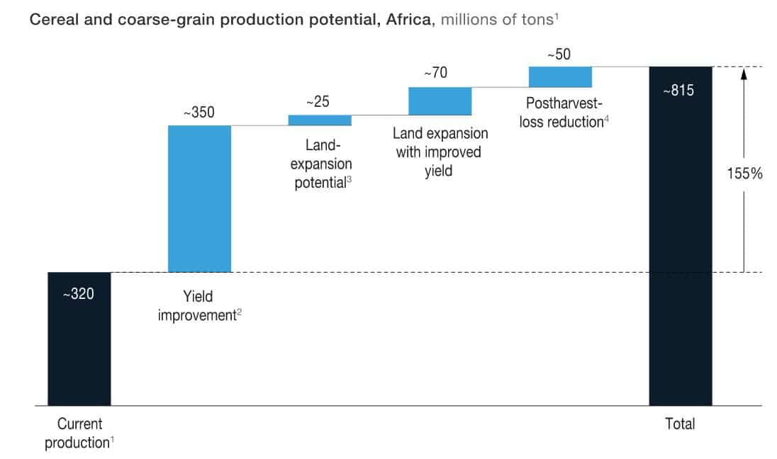 A diagram showing the yield gap in Africa