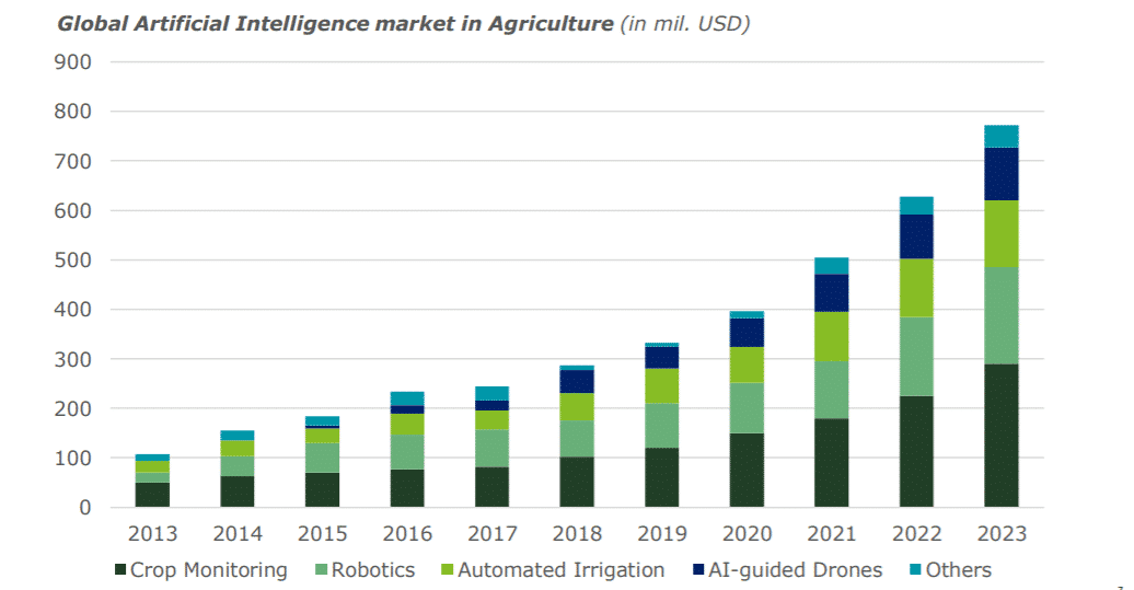 Diagram showing the global AI market in agriculture