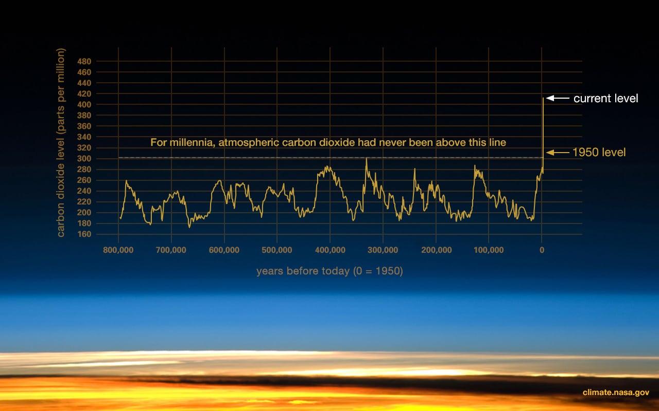 Diagram showing carbon dioxide levels